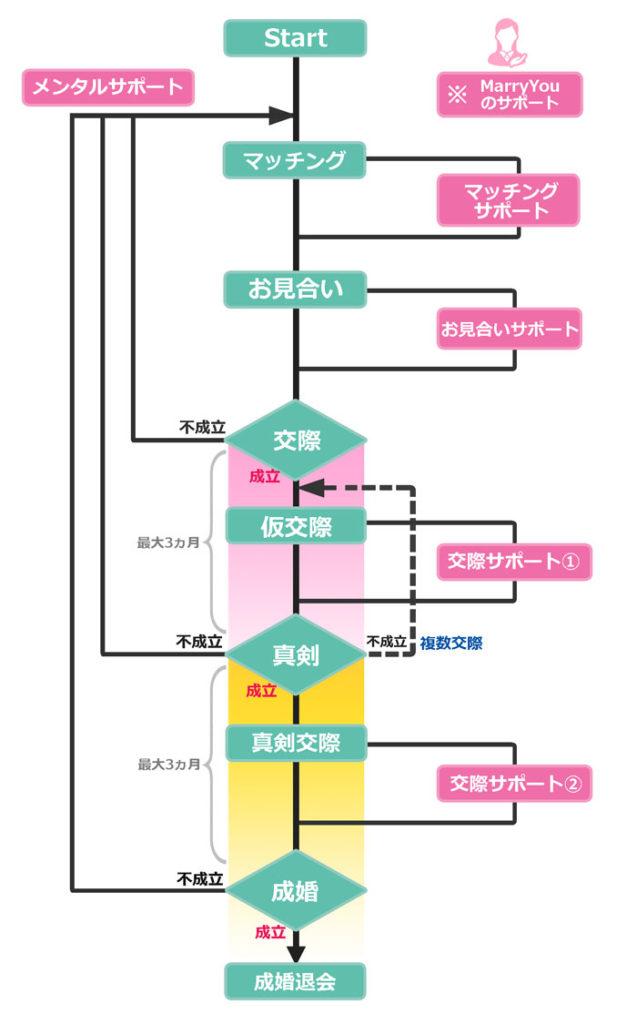 活動フローチャート図
